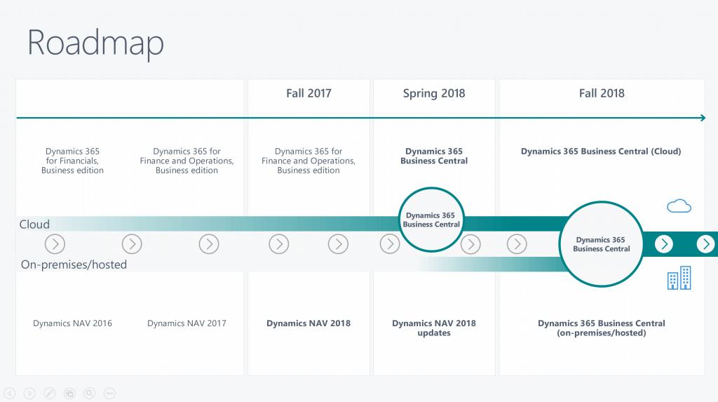 Dynamics 365 Business Central Oktober 2018 Release Roadmap