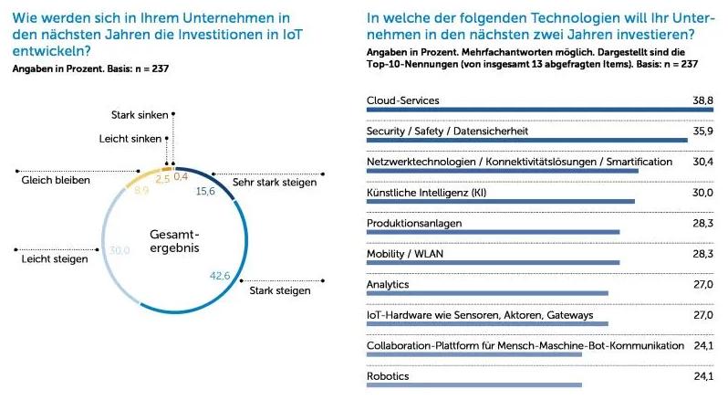 Der IoT-Markt