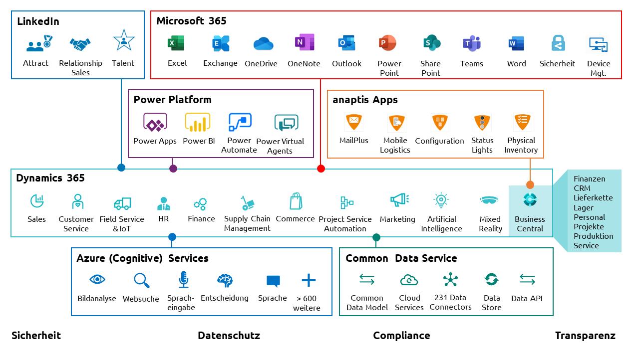 Microsoft und anaptis Technologien