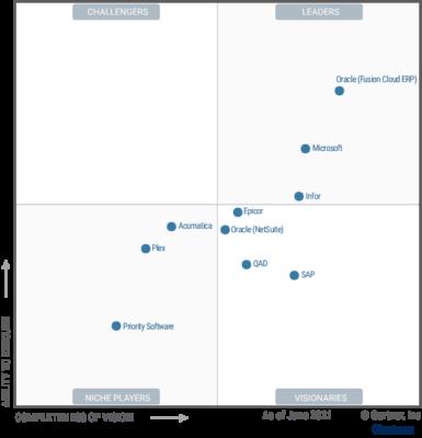 Magic Quadrant für Cloud ERP für produktorientierte Unternehmen (Quelle: Gartner)